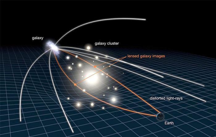 گرانش خوشههای کهکشانی نور کهکشانهای دوردست را خم میکند و اثری عدسی مانند ایجاد میکند