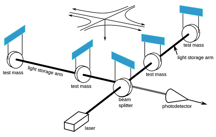 رصدخانهی امواج گرانشی «لیگو»، از دو پرتوی لیزر برای کشف عبور امواج گرانشی استفاده میکند.