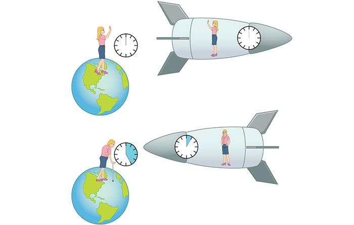 پارادوکس دوقلوها بیان میکند که اگر فردی با یک موشک خیلی سریع زمین را به مدت زمانی معین ترک کند و بازگردد، زمان برای او خیلی کمتر از افرادی که روی زمین بودهاند سپری شده است.