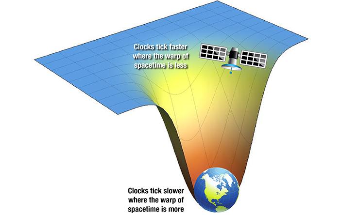 ساعتی که روی ماهوارهها قرار دارد با سرعت بیشتری نسبیت به ساعتهای زمینی کار میکند.