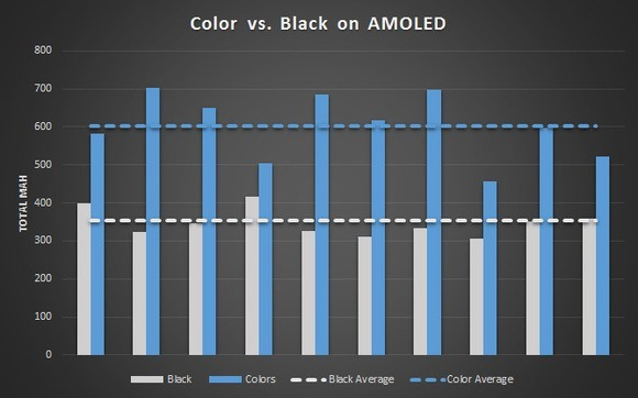 1-amoled-power-chart