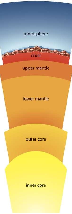 پوستهی زمین (Crust) در کف اقیانوسها قطر خیلی کمی دارد و اگر دانشمندان بتوانند در آن حفاری کنند، ممکن است به گوشتهی زمین برسند.