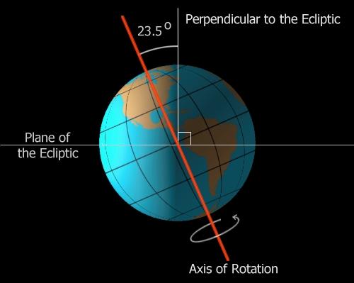 محور چرخش زمین به دور خودش دارای انحرافی به اندازهی ۲۳٫۵ درجه با خط عمود وارد بر صفحهی دایرهالبروج است.