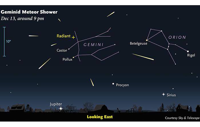 جهت ورود زمین به ذارت برجای مانده از سیارک ۳۲۰۰ فیتون به صورتی است که به نظر میرسد شهابها از سمت صورت فلکی جوزا -Gemini- وارد آسمان میشوند.