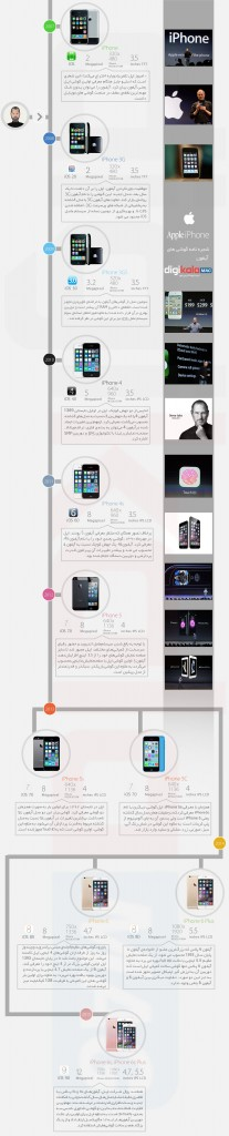 Apple_iPhone_Infographic