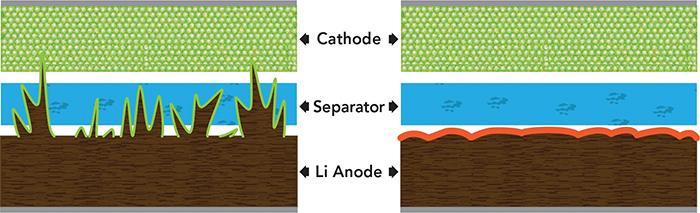 دمای باتری ممکن است بر اثر اتصال کوتاه بالا برود و آتش بگیرد.