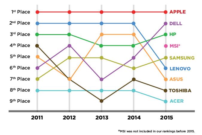 Best-Worst-Brands-2015-chart-final
