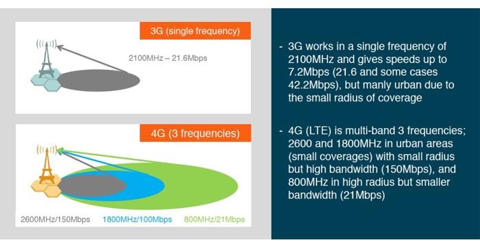 شبکه LTE