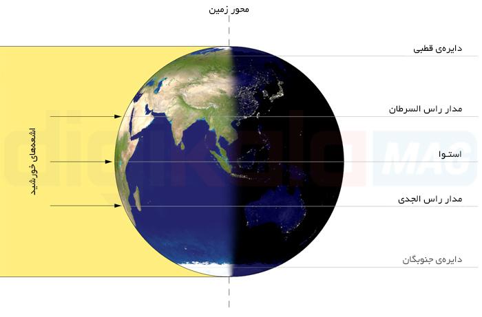 در اعتدالین نور خورشید به طور مساوی به نیمکرههای شمالی و جنوبی زمین میخورد.