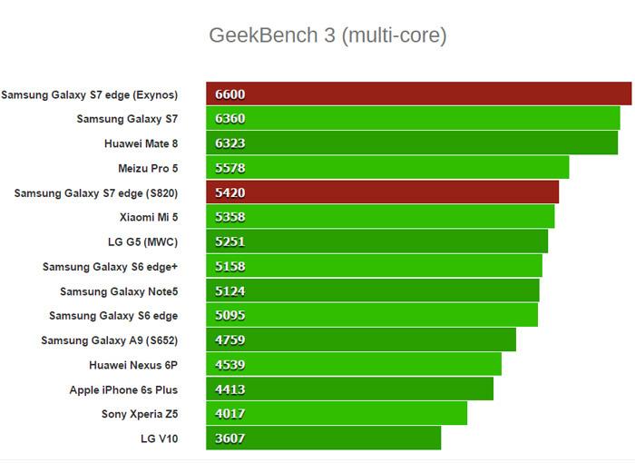 GeekBench-3-(multi-core