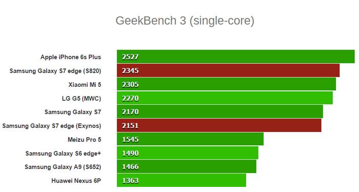 GeekBench-3-(single-core