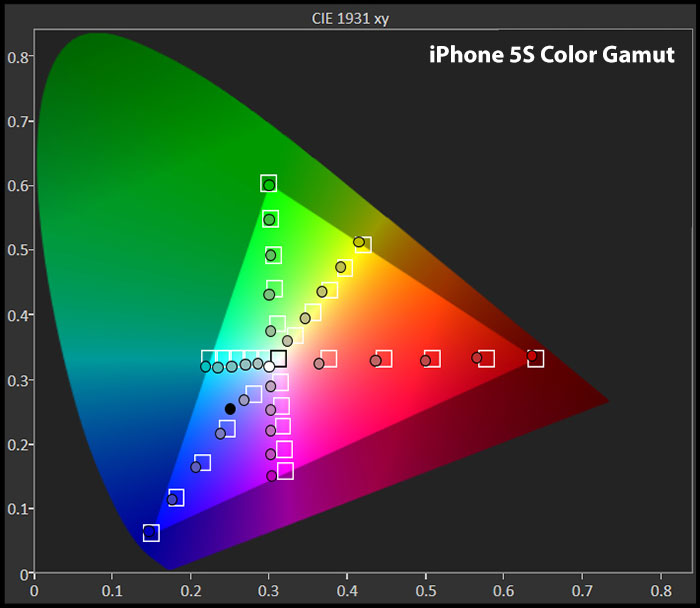 صفحه نمایش آیفون - محدوده رنگ