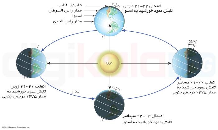 محور چرخش زمین به دور خودش ۲۳.۵ درجه نسبت به خط عمود وارد بر صفحهی دایرهالبروج انحراف دارد. این ویژگی بعلاوهی امتداد همیشگی این محور به یک سو و البته چرخش زمین به دور خورشید باعث بوجود آمدن فصلها میشود.