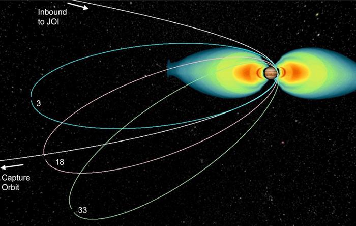 جونو در مداری بسیار بیضوی دور مشتری میگردد و هرچند که بیشتر اوقات از این سیاره دور است، ولی در حضیض مداری به شدت به آن نزدیک میشود و در کمربند تابشی مشتری قرار میگیرد.
