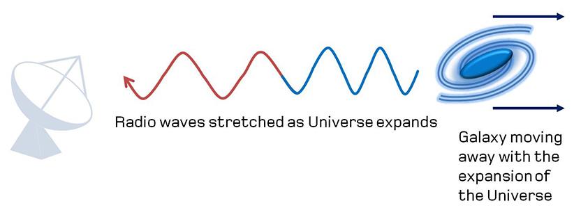 از روی اثر داپلی یا انتقال به سرخ کهکشانها میتوان فاصلهی آنها را تخمین زد.