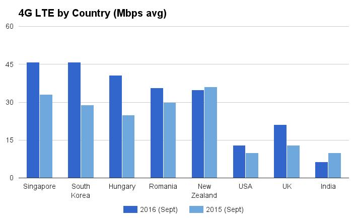 4G-LTE-Country-Speeds-2016