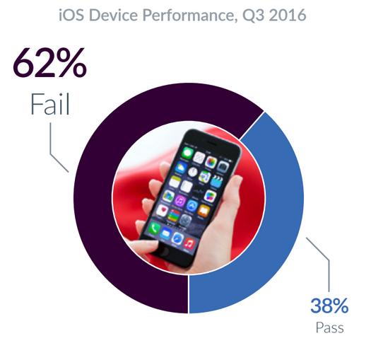 Mobile Failures (1)