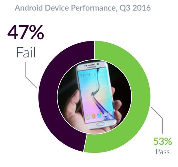 Mobile Failures (2)