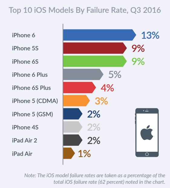 Mobile Failures (3)