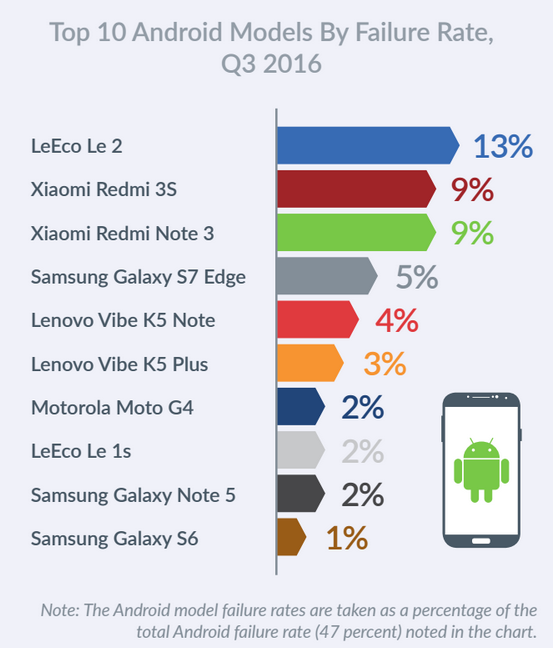 Mobile Failures (4)