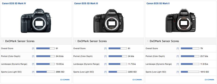 سنسور تصویر مارک ۴ نسبت به مدلهای قبلی پیشرفت چشمگیری داشته.