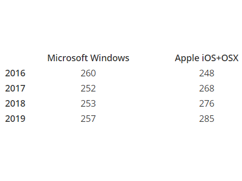 Apple-will-out-ship-Microsoft-in-smart-devices-starting-2017-and-running-through-at-least-2019 (1)