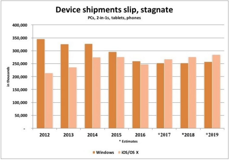 apple-will-out-ship-microsoft-in-smart-devices-starting-2017-and-running-through-at-least-2019