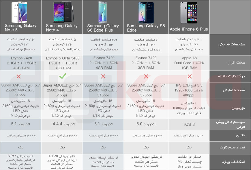 Samsung_Galaxy_Note_5_Table4
