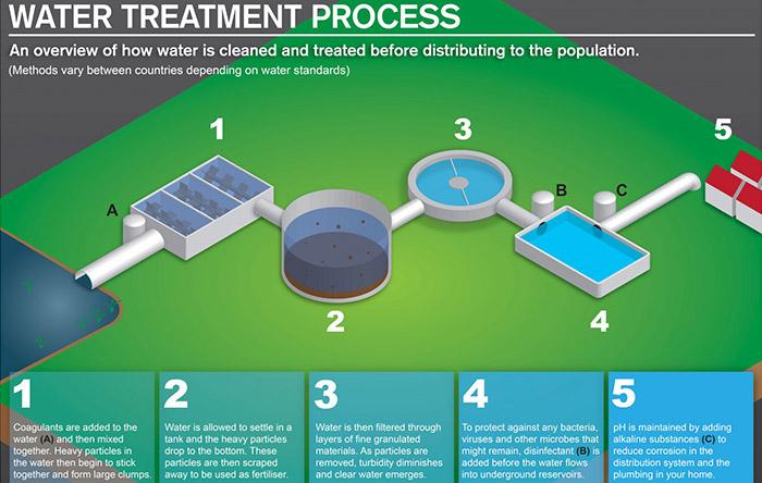 فرایند تصفیه آب