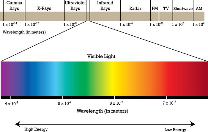 نوری که چشمان ما میبینند، فقط قسمت کوچکی از طیف الکترومغناطیس است. الکترومغناطیس خود یکی از چهار نیروی بنیادین جهان است