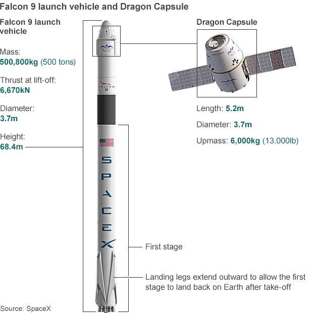 در این ماموریت، استیج اول موشک جدا شد و به زمین نشست. قسمت بالایی موشک ۱۱ ماهوارهی مخابراتی را به مدار مورد نظر برد.