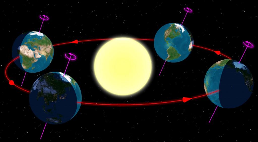 به دلیل انحراف محور زمین از خط عمود و ثابت بودن جهت این انحراف در طول زمان چرخش به دور خورشید، فصلها بوجود میآیند.