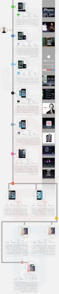 Apple_iPhone_Infographic