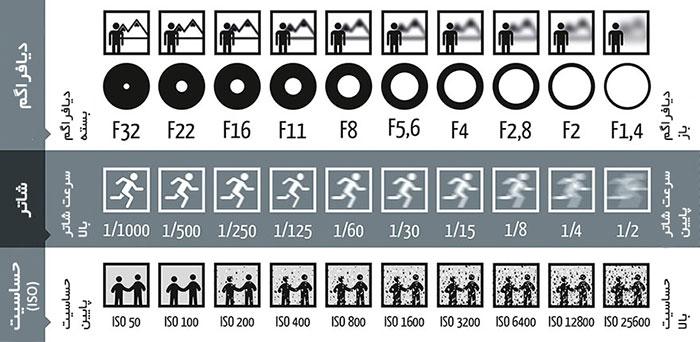آموزش نوردهی در عکاسی