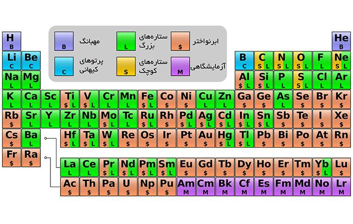 بیشتر عناصر جدول تناوبی در ستارهها ساخته شدهاند.