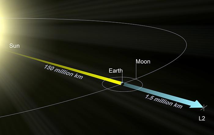 جیمز وب در نقطهی دوم لاگرانژی فاصلهی ۱٫۵ میلیون کیلومتری از زمین قرار میگیرد.