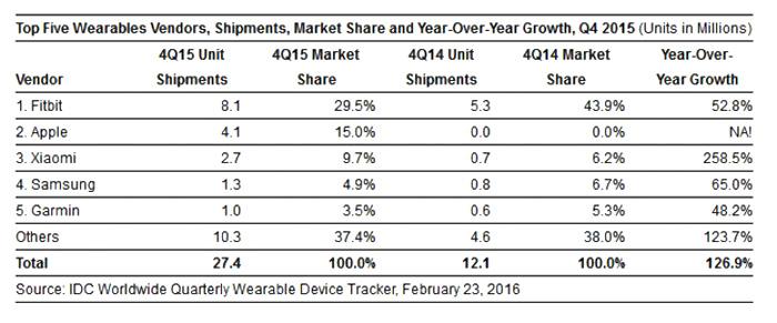 xiaomi-wearable-gadget-fiscal-report--_-2