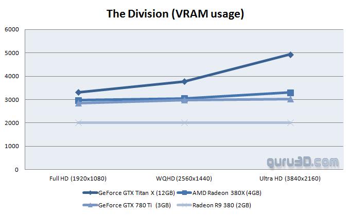 Division VRAM Usage