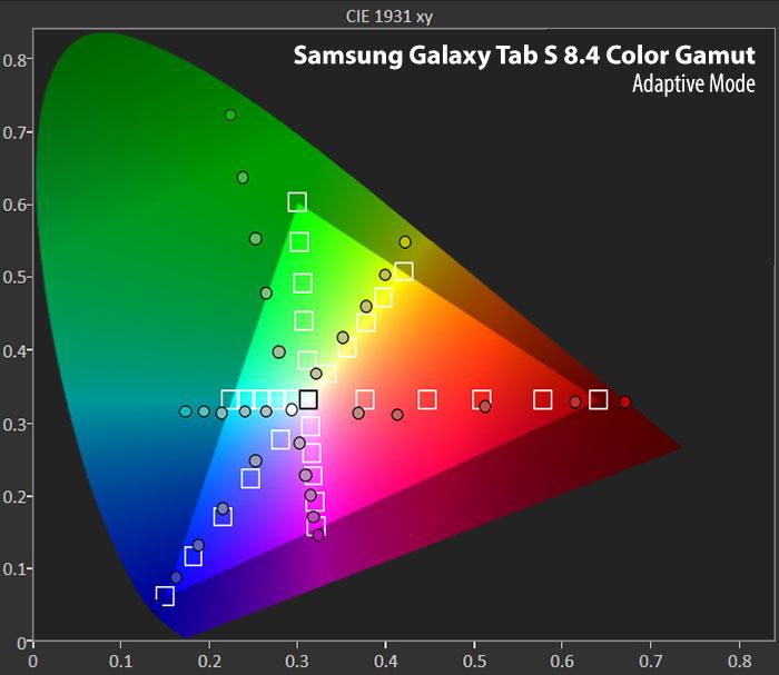 صفحه نمایش گلکسی تب اس - محدوده رنگ