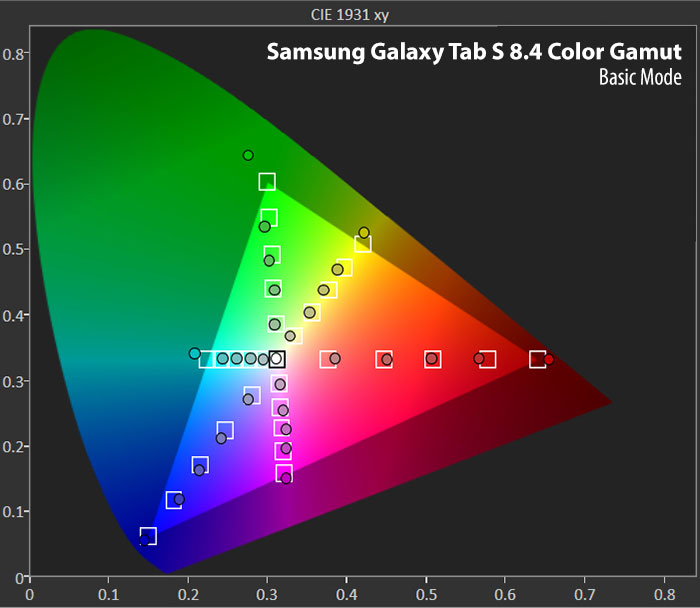 صفحه نمایش گلکسی تب اس - محدوده رنگ Basic Mode