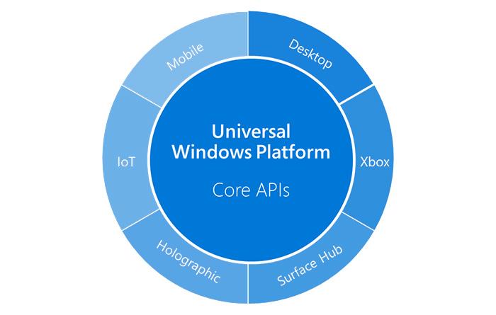 UWP-Windows