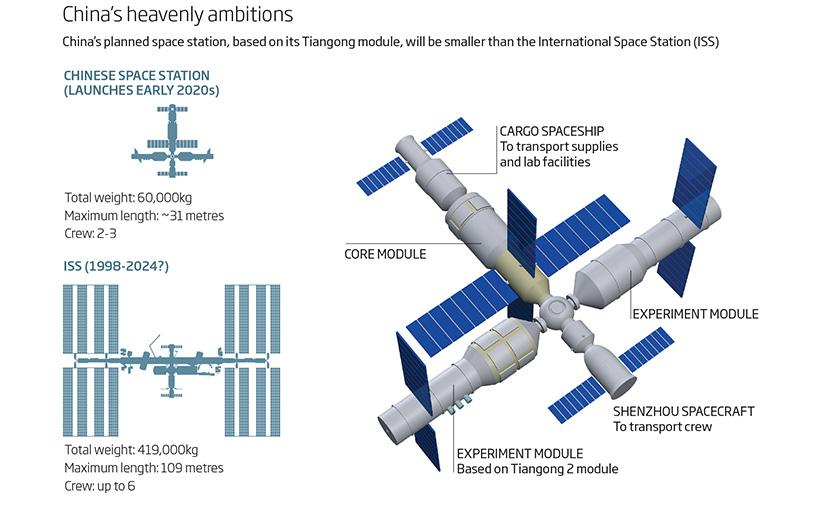 استگاه فضایی نهایی چینیها خیلی شبیه به ایستگاه فضایی بینالمللی خواهد بود.