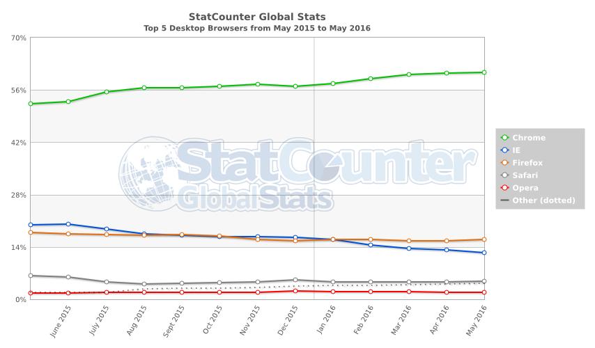 مرورگر اینترنت - کروم یا فایرفاکس - نمودار جهان