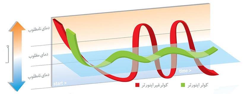۰۸ - راهنمای خرید کولر گازی