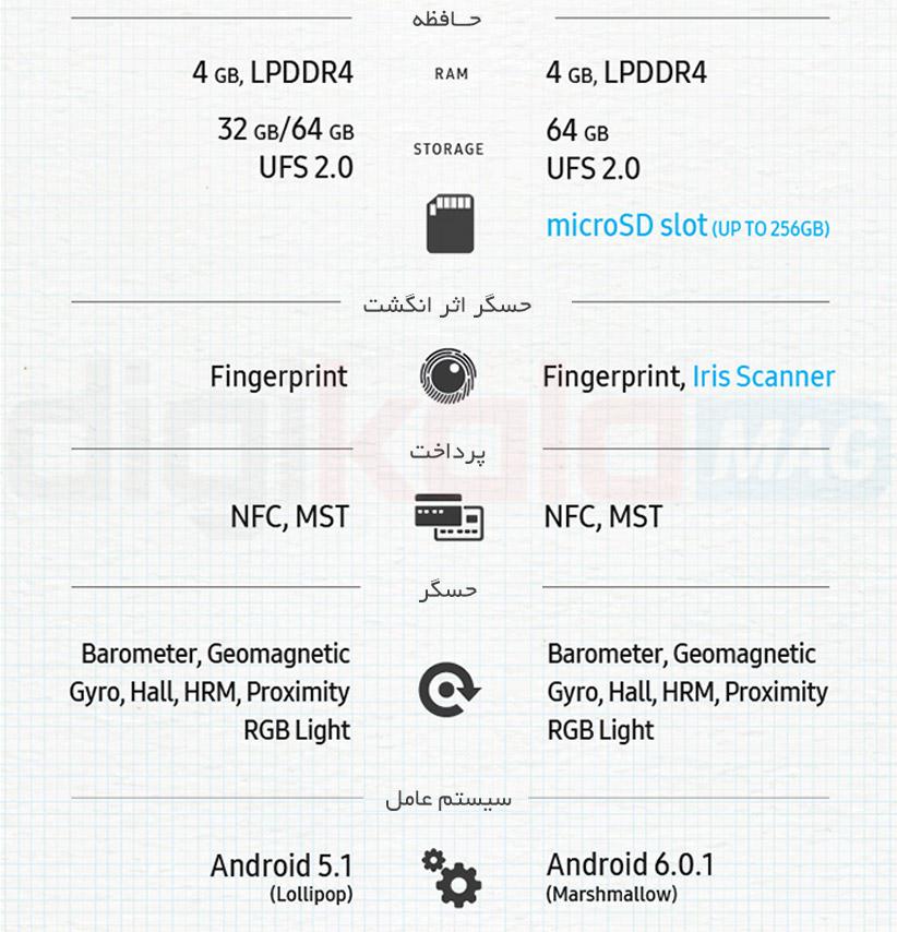 Samsung-Note-5-vs-Note-7-1