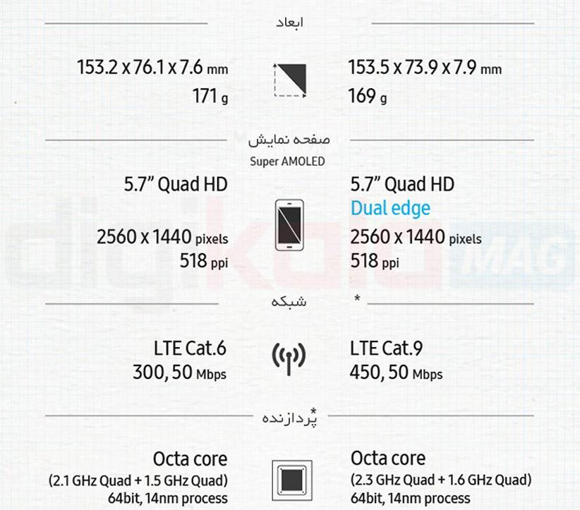 Samsung-Note-5-vs-Note-7-2