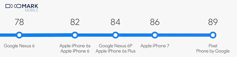 دوربین گوگل پیکسل