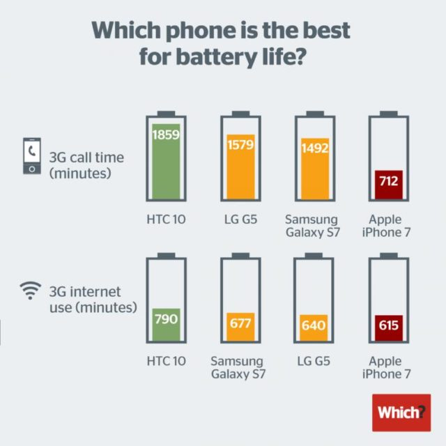 iphone-battery-test