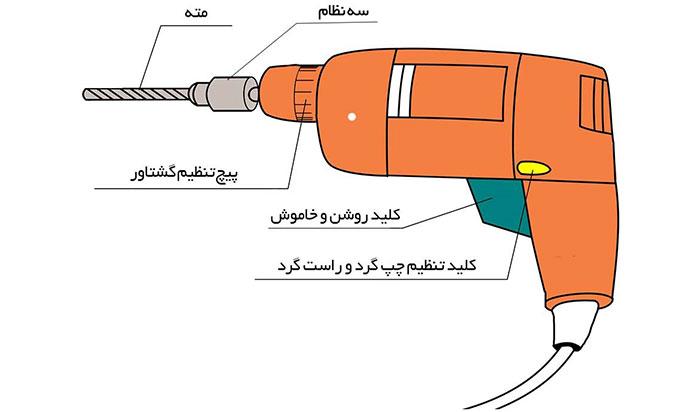 drill-buy