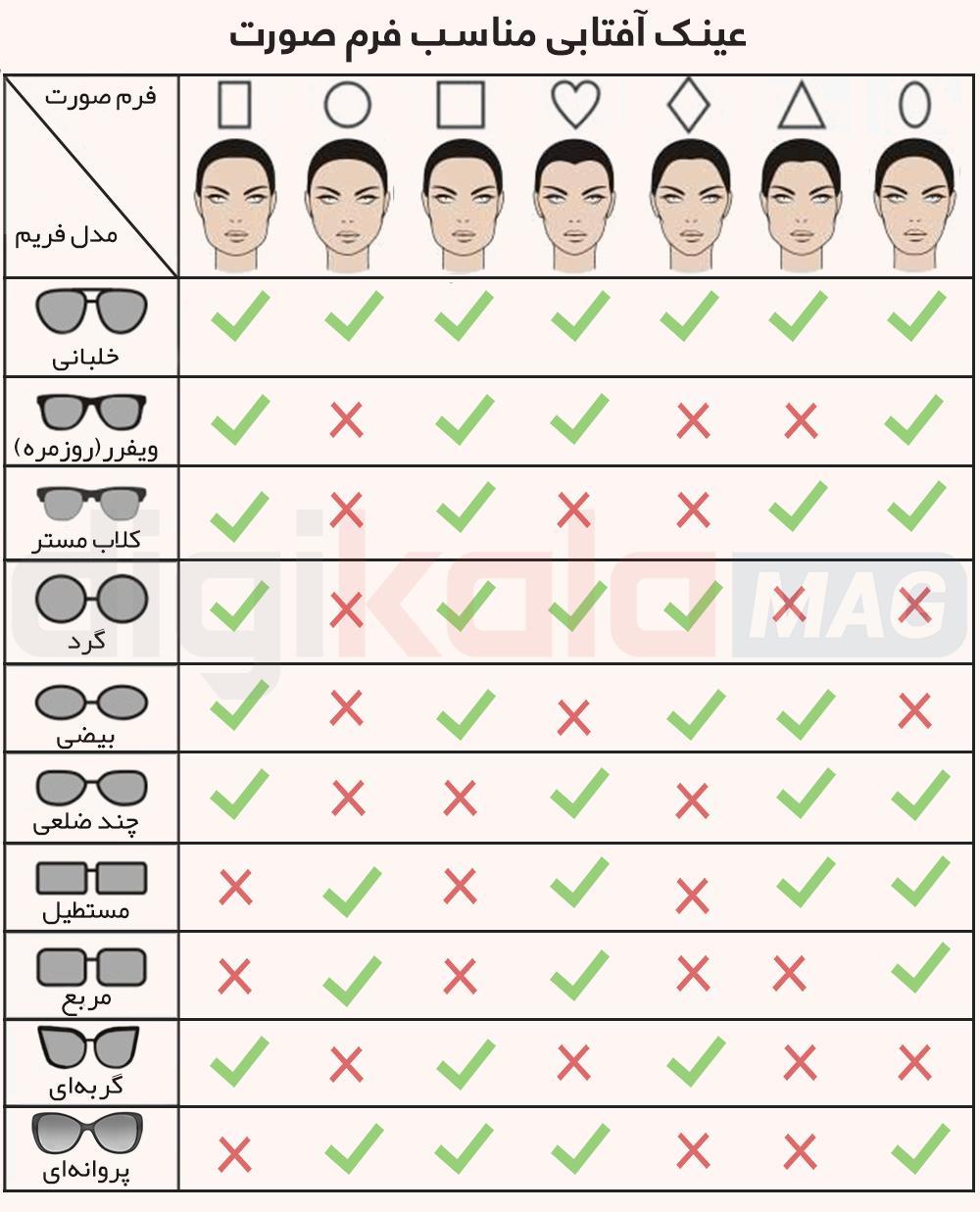 راهنمای خرید عینک آفتابی با توجه به نوع صورت